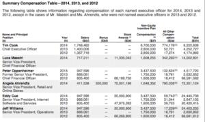 Aus dem Screenshot geht hervor, welcher Manager wie viel bei Apple im Jahr 2014 verdient hat.