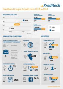 Seit Gründung im Jahr 2012 haben bereits zwei Millionen Verbraucher in neun Ländern Kreditech in Anspruch genommen