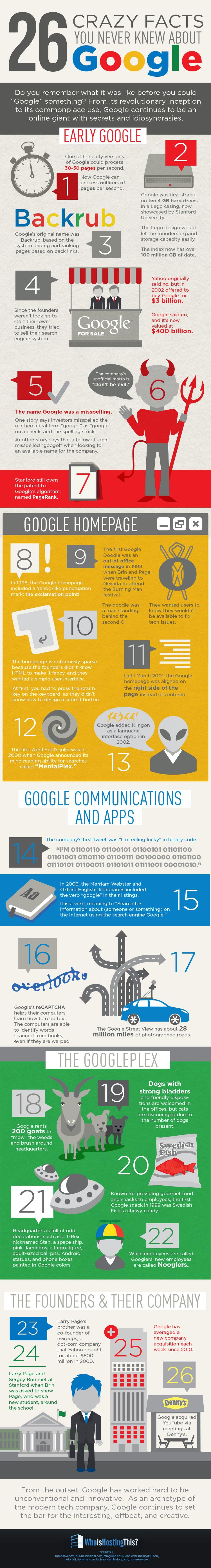 26 Fakten über Google