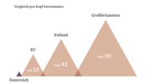 crowdinvesting vgl
