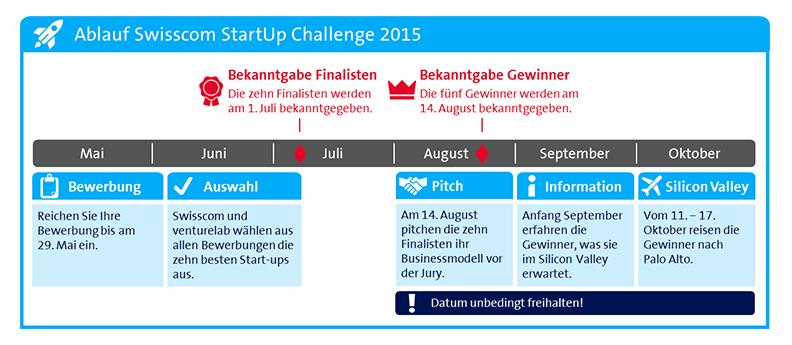 Der Ablauf der Swisscom Challenge.