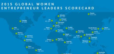 USA bietet Gründerinnen die besten Chancen, Europa erst auf Platz 4