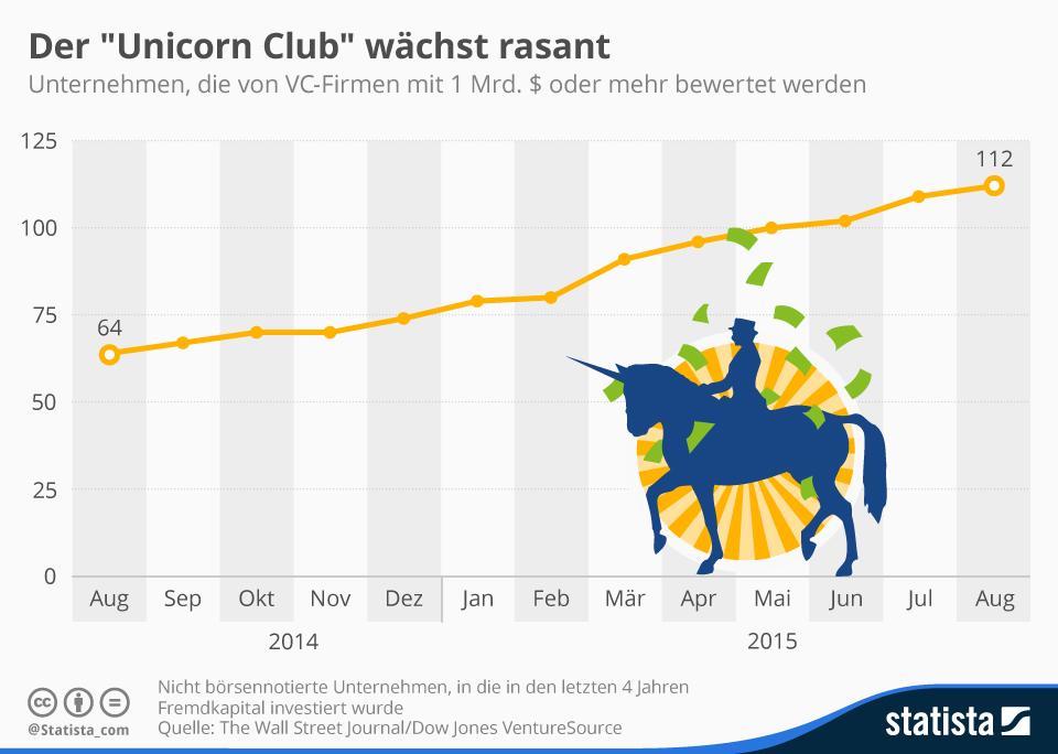 (c) statista_com: Unternehmen mit Milliardenbewertung treten häufiger auf als man vielleicht vermutet.