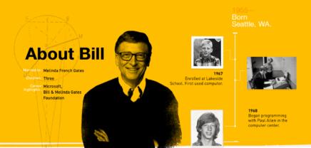 Challenge: Microsoft-Gründer Bill Gates fordert zum World-IQ-Quiz auf