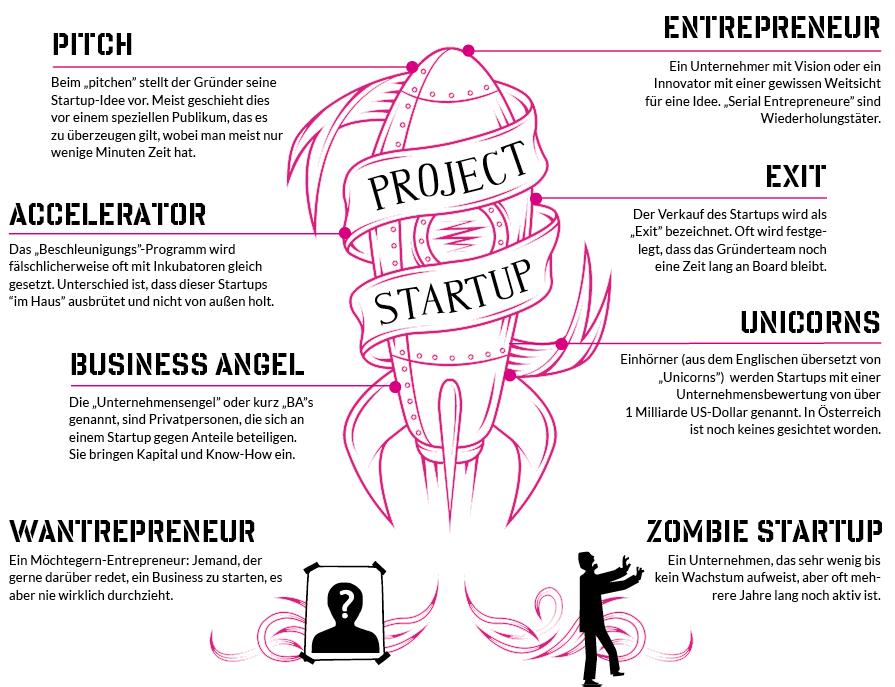 begriffe startup