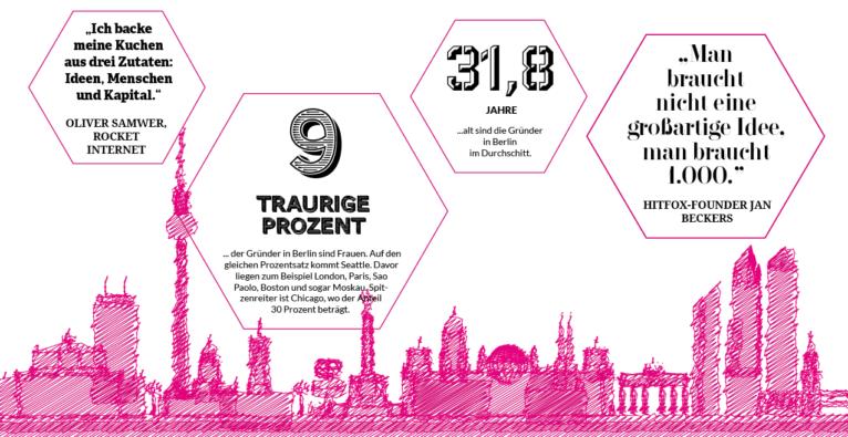 Berlin: Hotspot für motivierte Gründer
