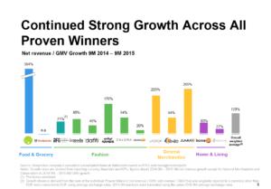 Im Durchschnitt wächst Rocket-Internet um 120 Prozent. (c) Screenshot rocket-internet.com