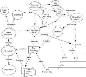 (c) So sieht Berners-Lees projektvorschlag aus, der die Welt verändern sollte.