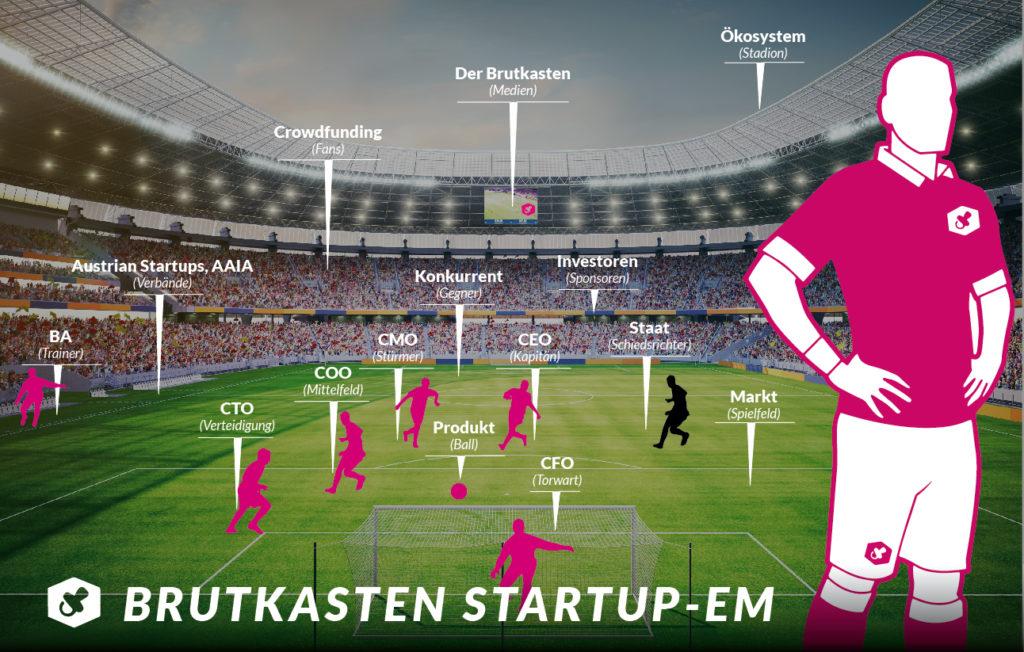 """Was Fußball und Startups gemeinsam haben, erfährt ihr in unserer """"I werd narrisch""""-Serie (c) Jan Schwieger"""