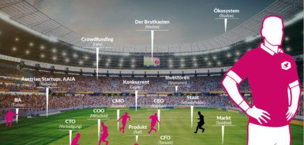 EM-Special: Österreichs Gruppenphasen-Gegner im Startup-Check