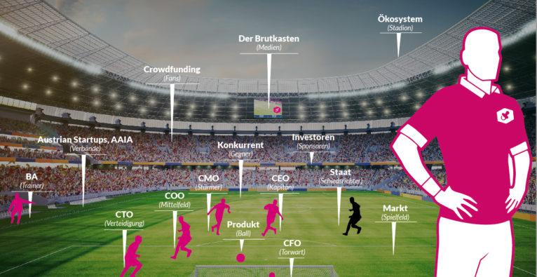 Serien-Kick-Off zur Europameisterschaft: Fußball und Startups – I werd narrisch