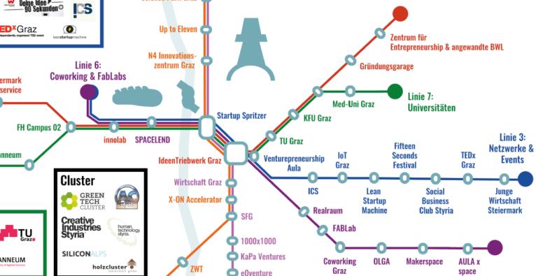 Graz: Startup Ecosystem als Straßenbahn-Netzplan
