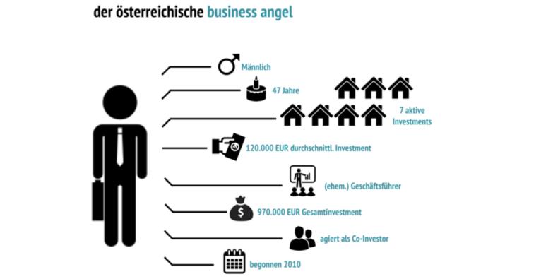 aaia-Befragung: Das wissen wir über Österreichs Business Angels