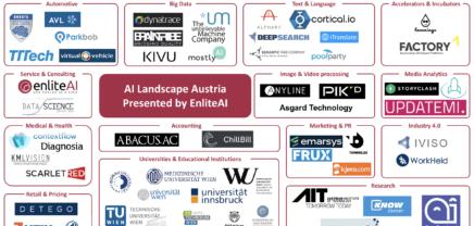 Österreichische Artificial Intelligence Kompetenzträger im Überblick