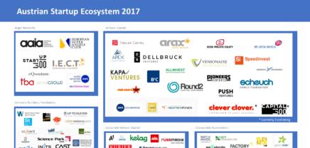 Österreichs Startup Ökosystem – So stark wie noch nie!