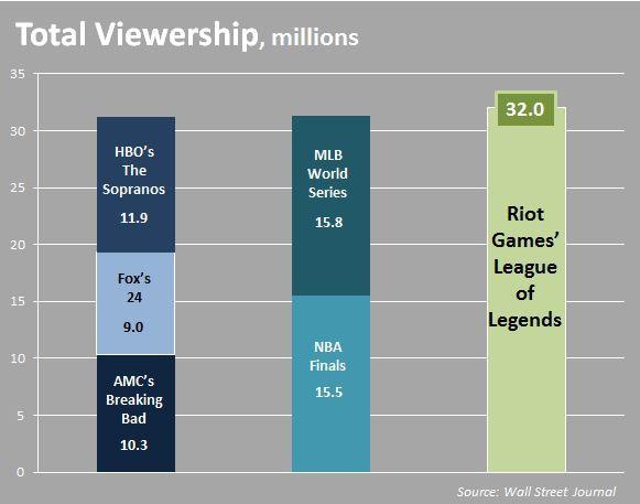 Wachsende Zuschauerzahlen im E-Sport