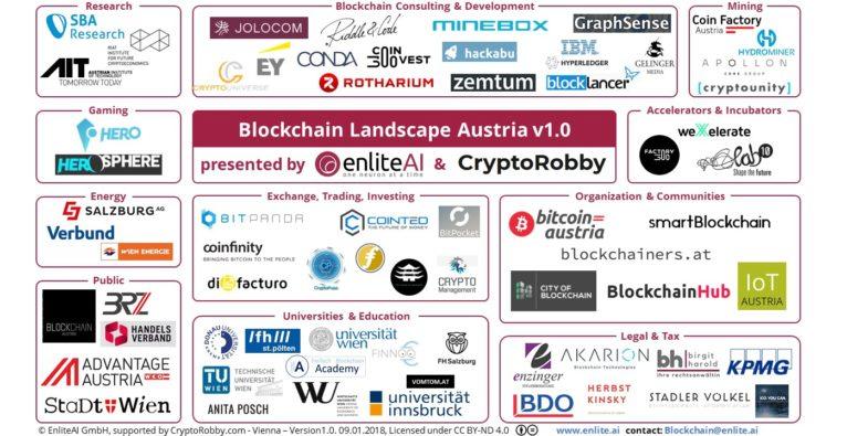 Österreichs Blockchain-Landschaft auf einen Blick