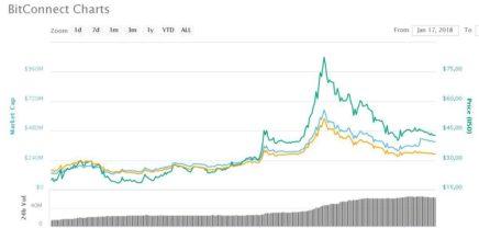 BCC: Bitconnect-Coin verzehnfacht sich trotz Pyramidenspiel-Skandals