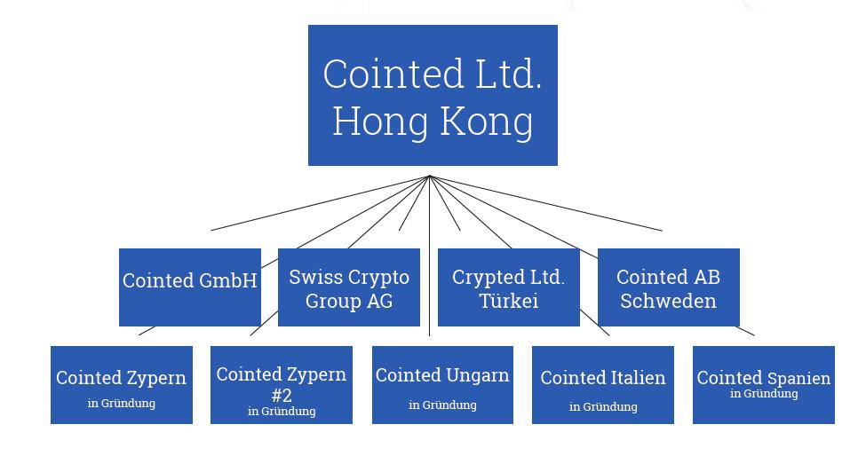Cointed Firmenstruktur