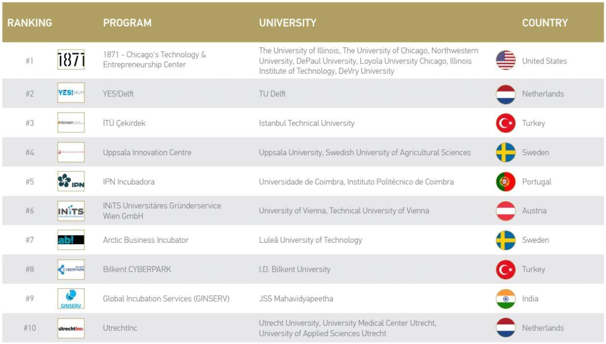INiTS UBI Ranking