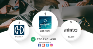 Auch im Sommer präsentieren wir euch in Kooperation mit dem Linzer Startup Storyclash das aktuelle Social Media Startup Ranking für Österreich.