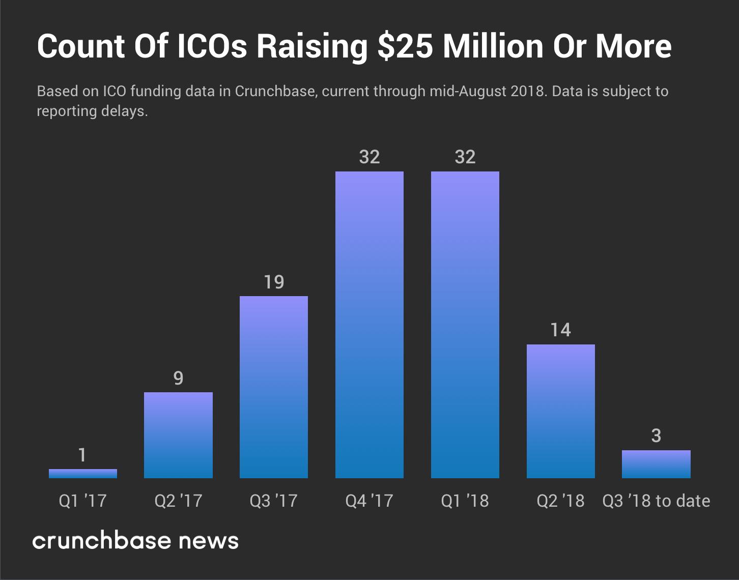 Starker Rückgang bei ICOs, Token Sales