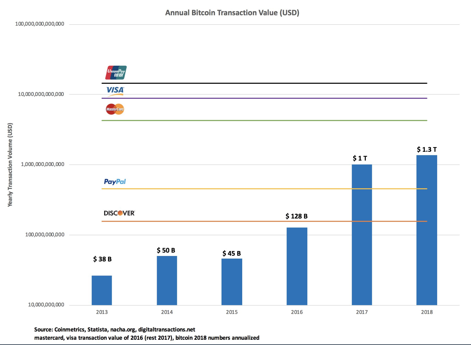 Bitcoin-Transaktionsvolumen