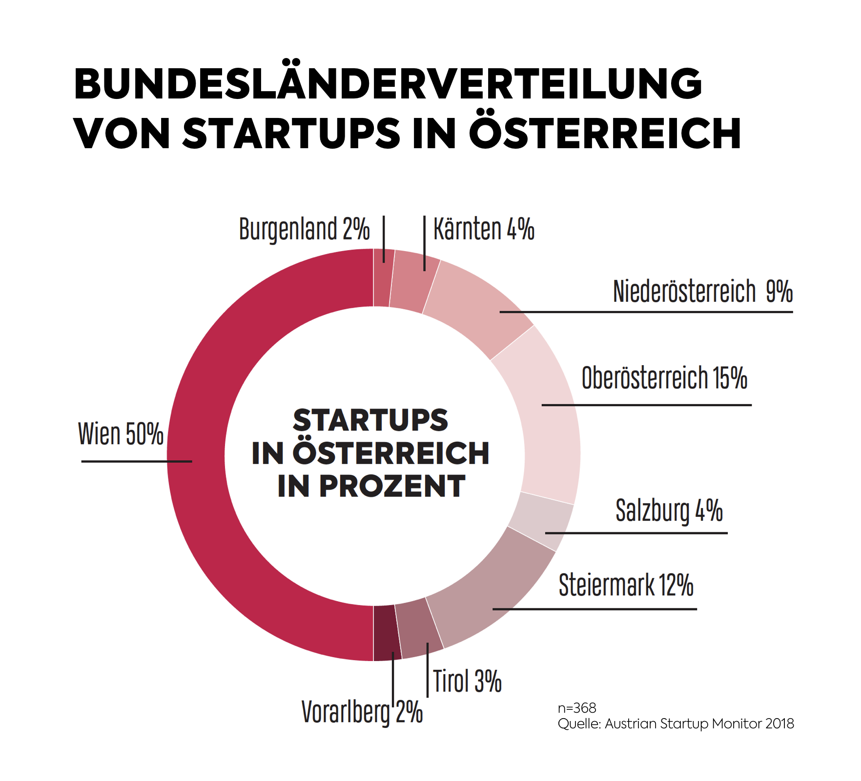 1. Austrian Startup Monitor - Bundesländer