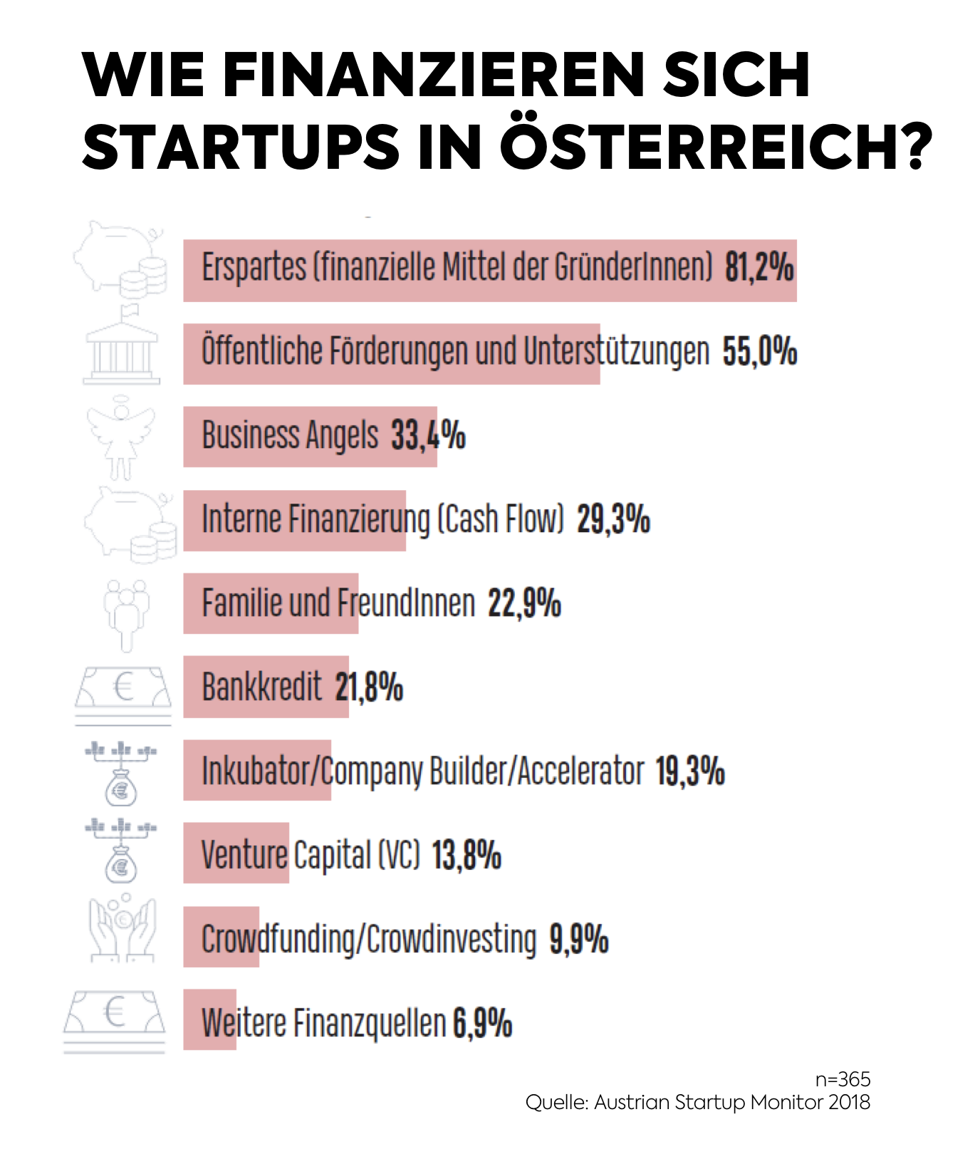 1. Austrian Startup Monitor - Finanzierung