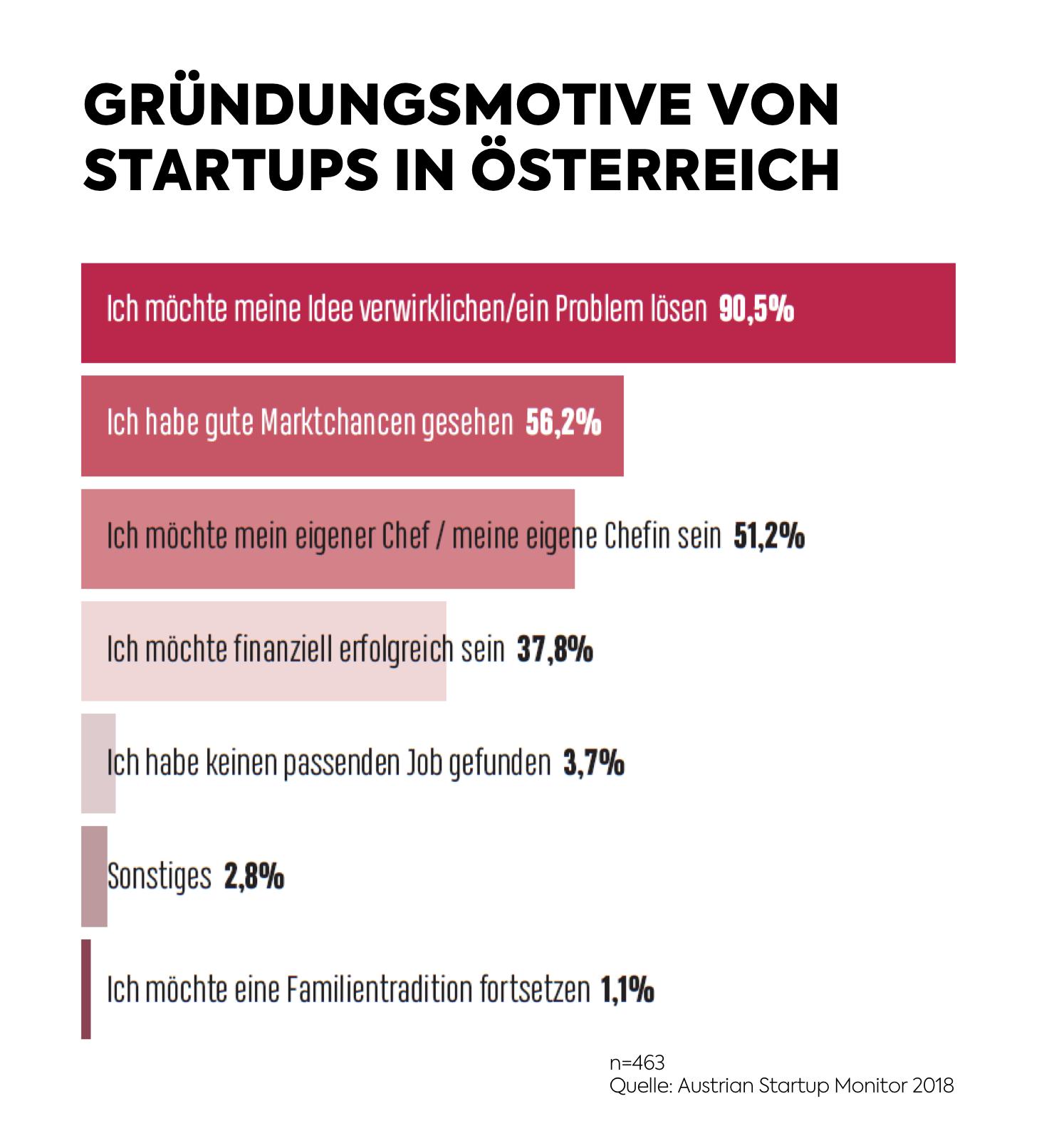 1. Austrian Startup Monitor - Motive