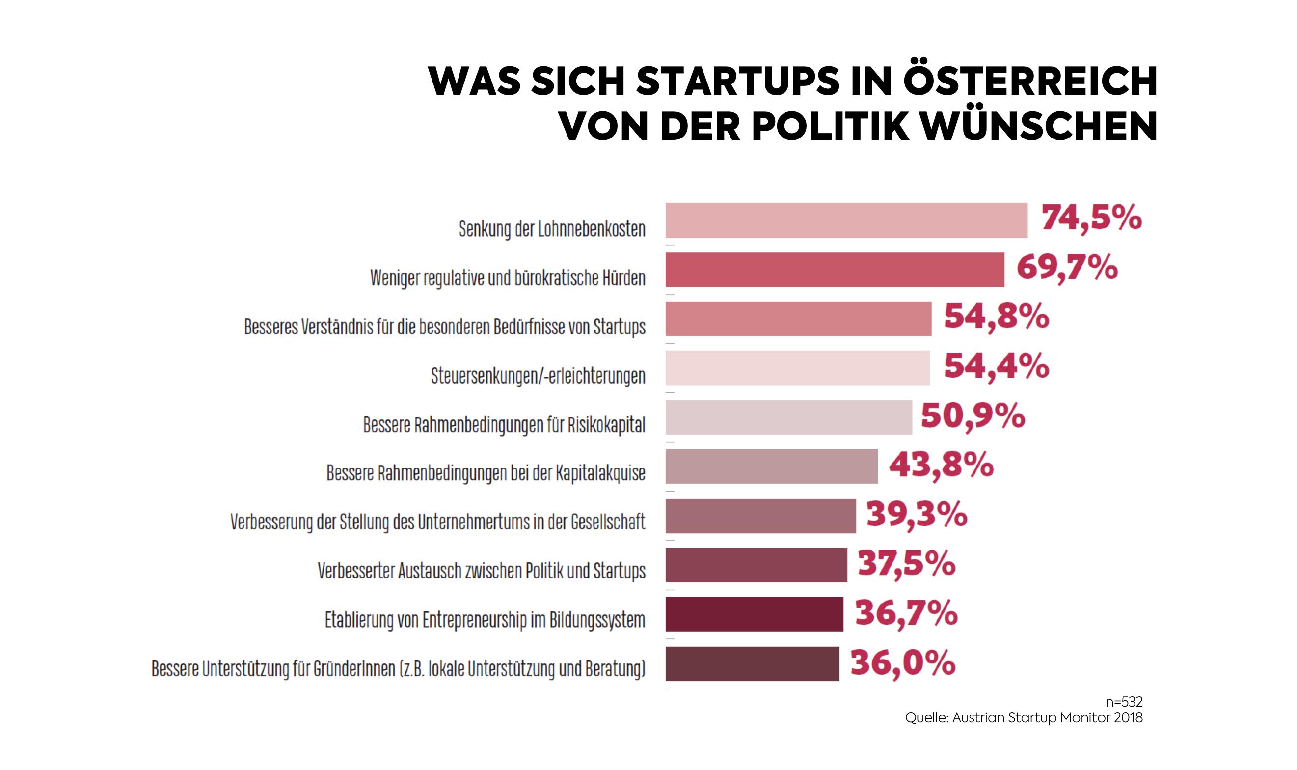 1. Austrian Startup Monitor - Politik