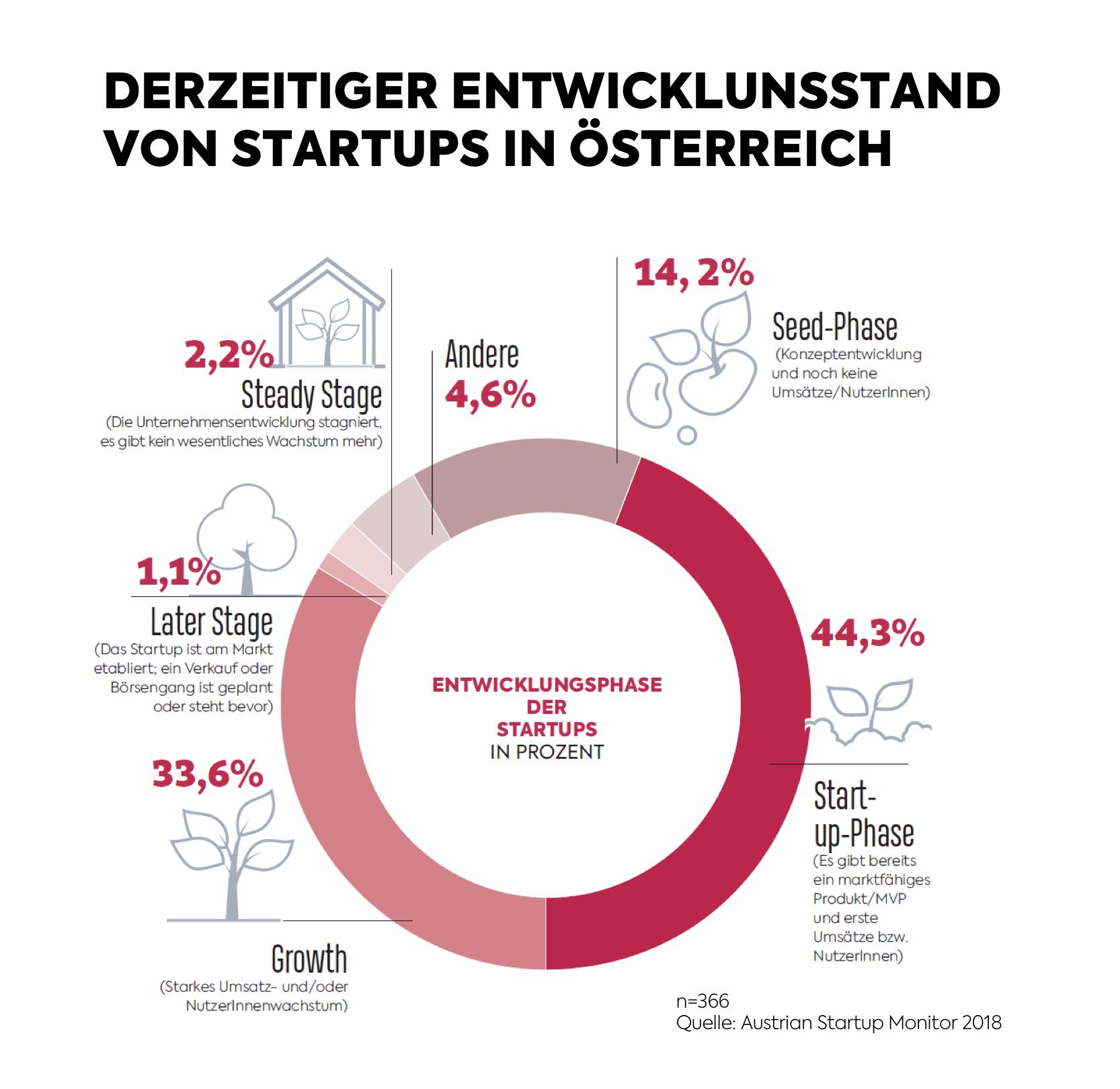 1. Austrian Startup Monitor - Wachstum