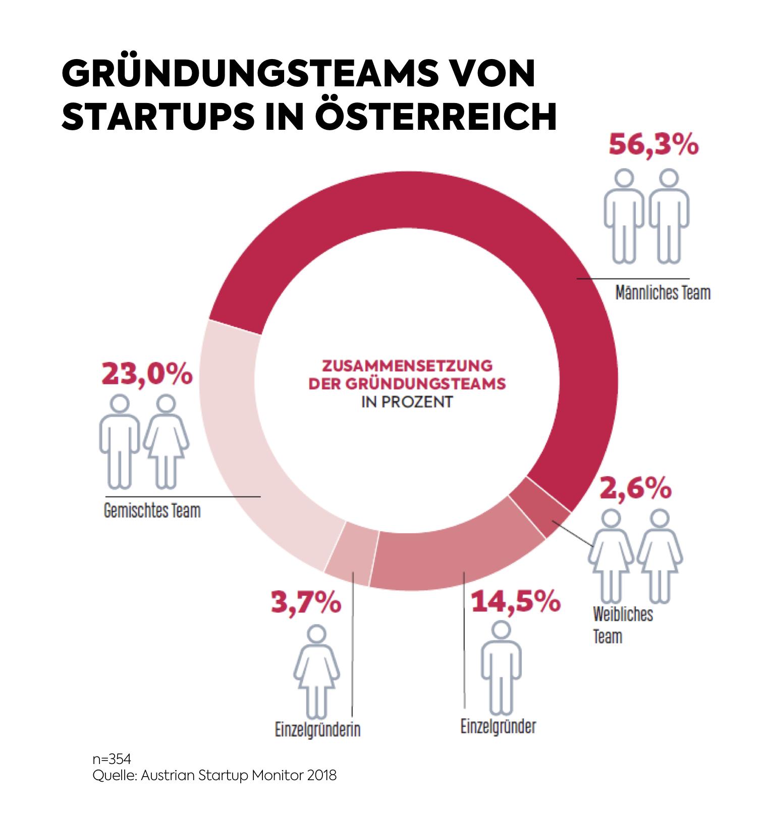 1. Austrian Startup Monitor - Geschlechter