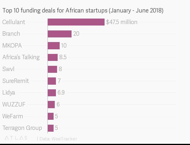 Kenia, Nigeria, Afrika, Startups, Selma Prodanovic, 1 Millioinstartups