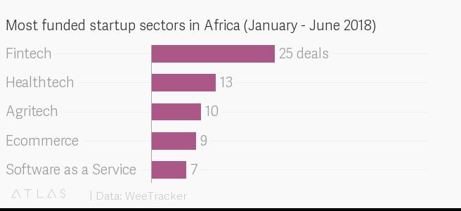Afrika, Startups, Selma Prodanovic, 1 Millioinstartups