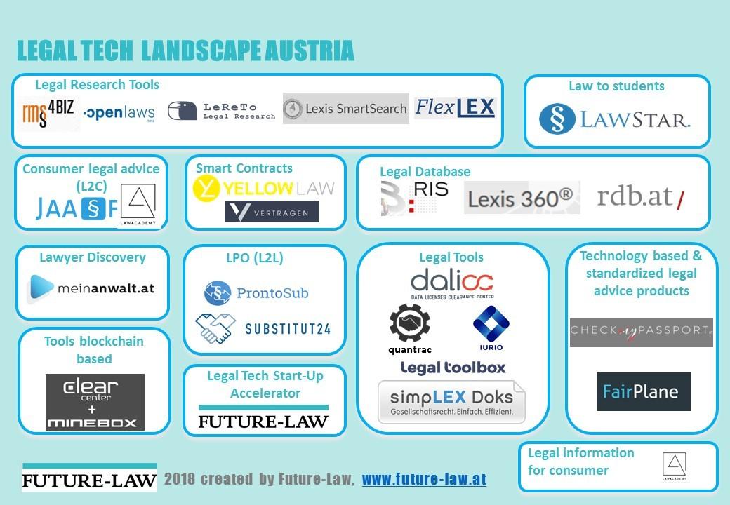 Future-Law LegalTech - Legal Tech Hub Vienna