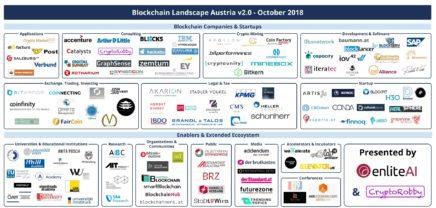 EnliteAI bringt deutlich erweiterte Blockchain Landscape Austria 2.0