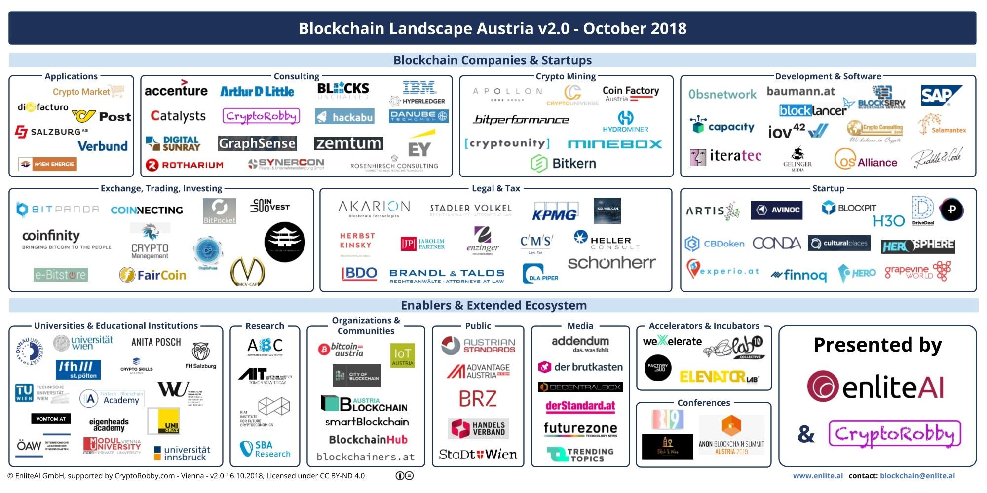 Blockchain Landscape Austria 2.0 - EnliteAI CryptoRobby