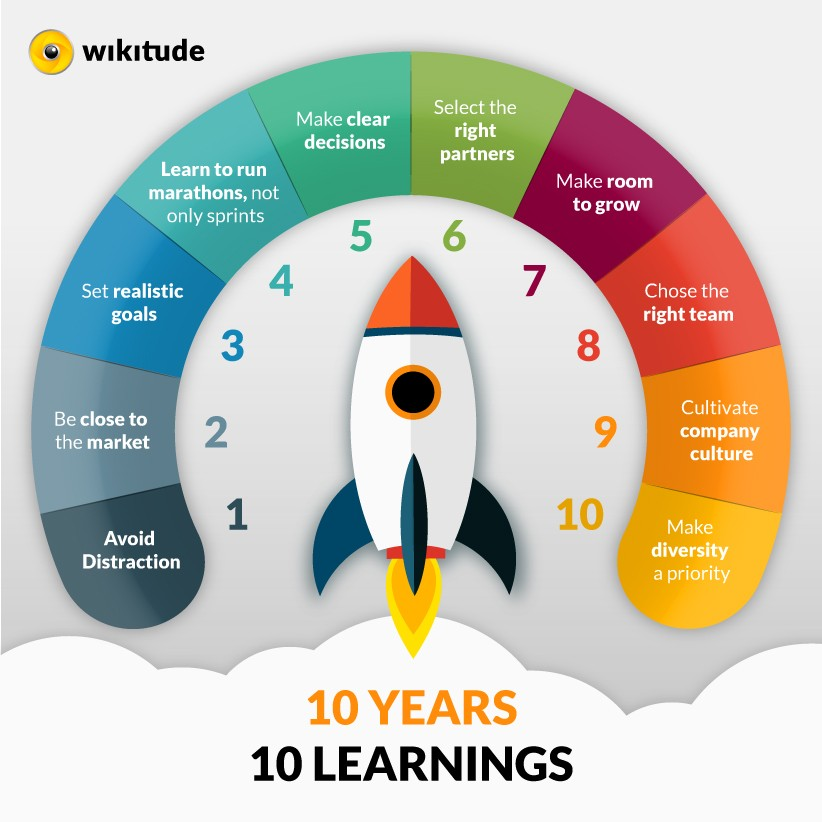 Learning, Wikitude