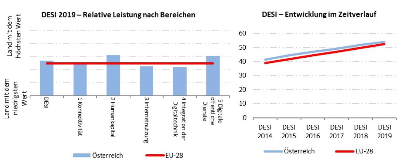 Europäische Kommission: Österreichs Abschneiden in den einzelnen Bereichen des DESI-Index sowie im Zeitverlauf