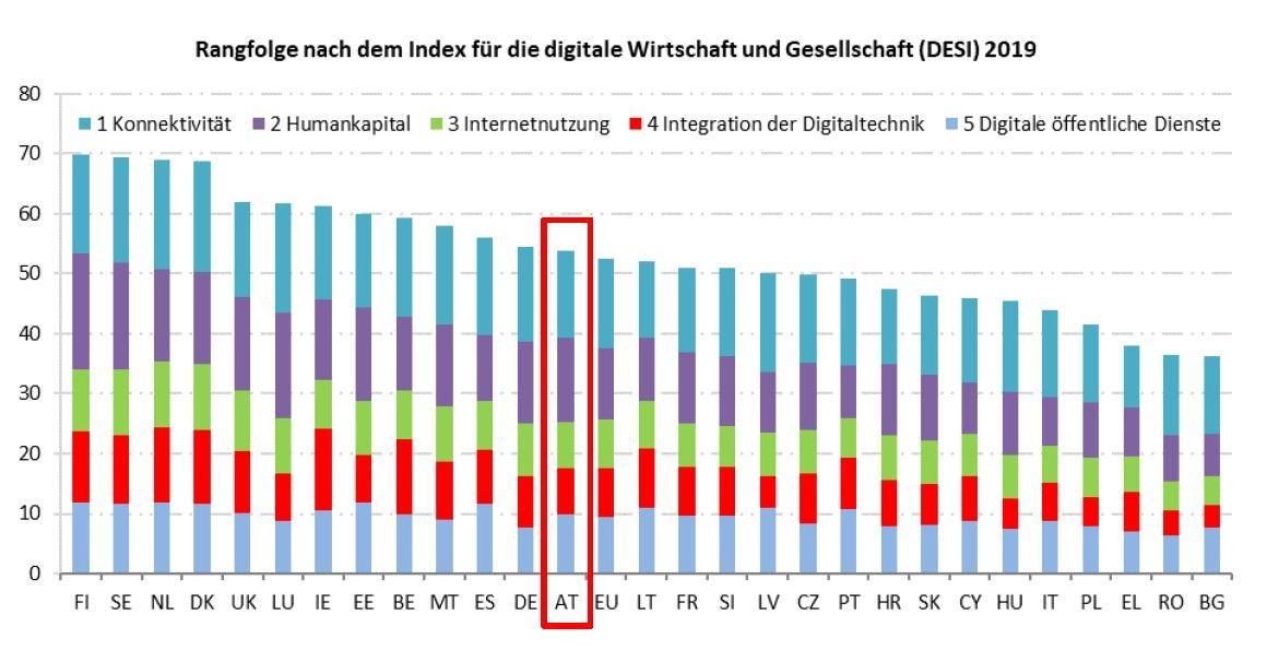 Europäische Kommission: Österreich im DESI-EU-Vergleich