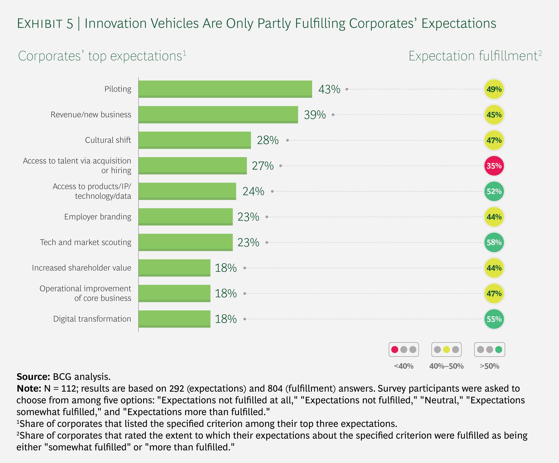 BCG: Erwartungen und deren Erfüllung bei Corporates