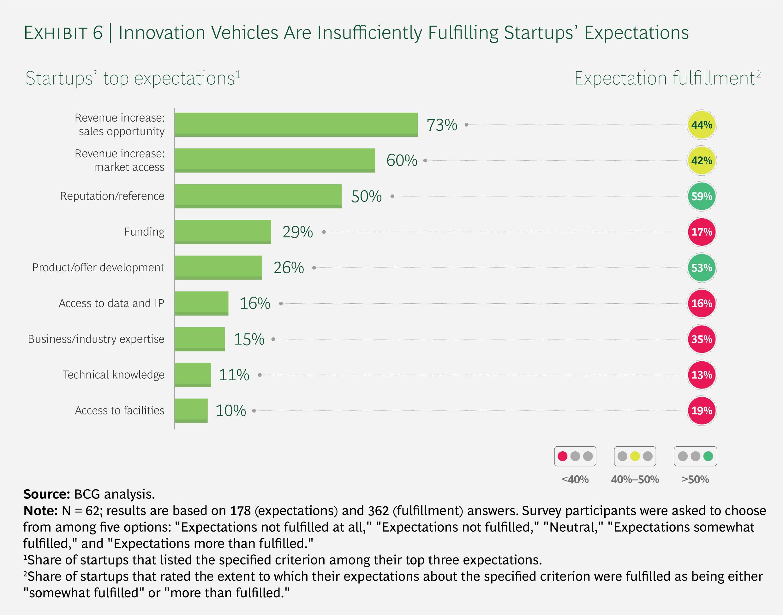 BCG: Erwartungen und deren Erfüllung bei Startups