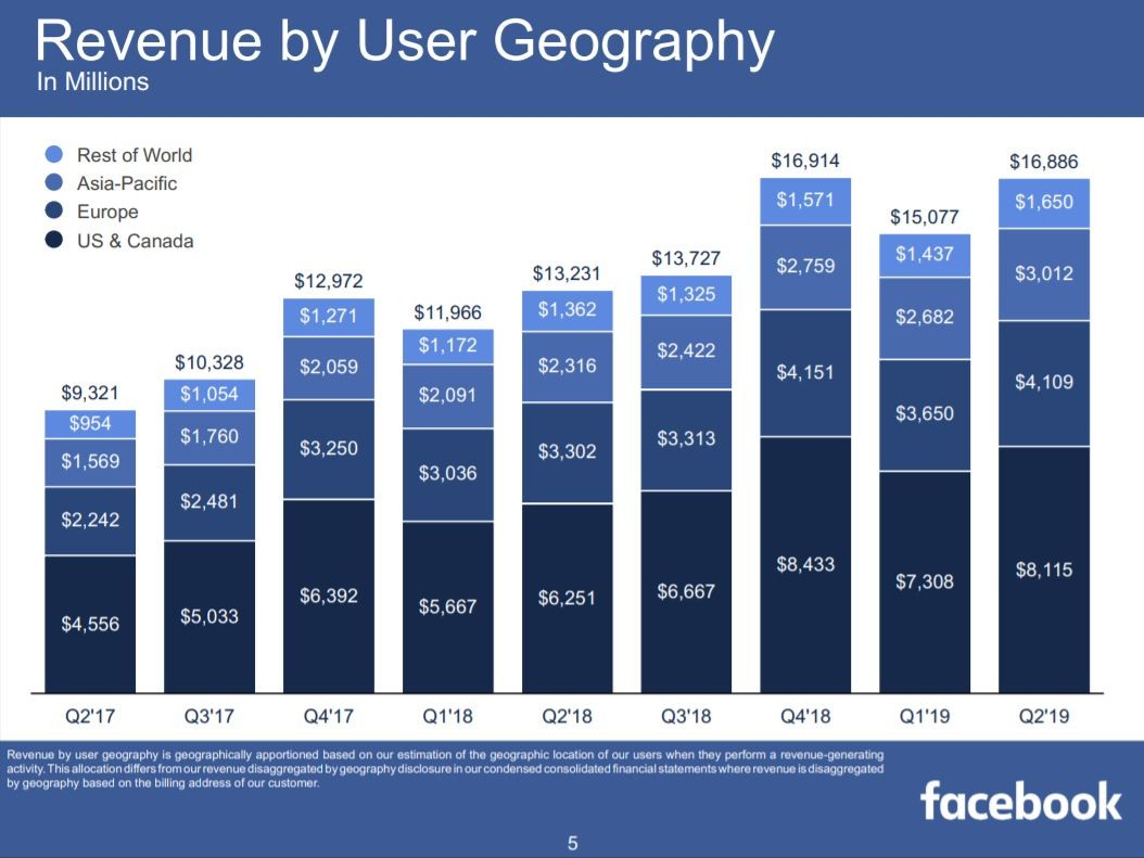 Facebook Umsatz