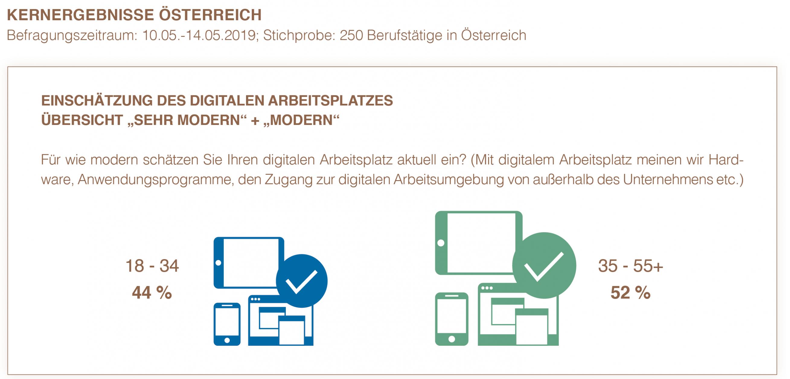 YouGov, Umfrage, digitaler Arbeitsplatz, Hirschtec