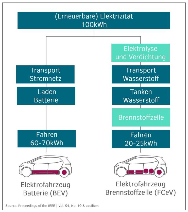 Wasserstoff im Mobility-Bereich