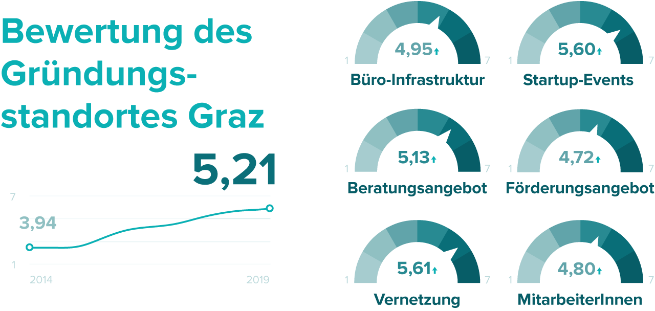 Grazer Startup Barometer 2019