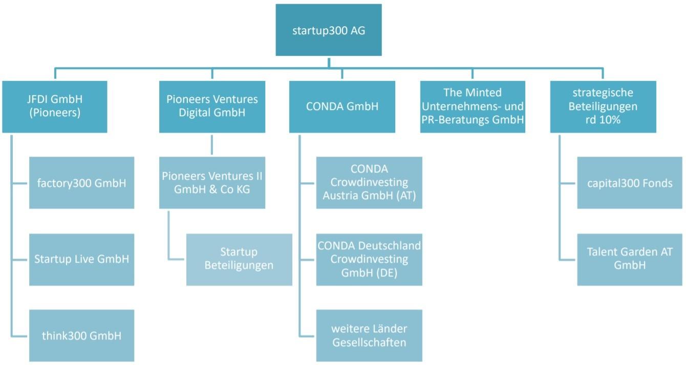 startup300 organigramm