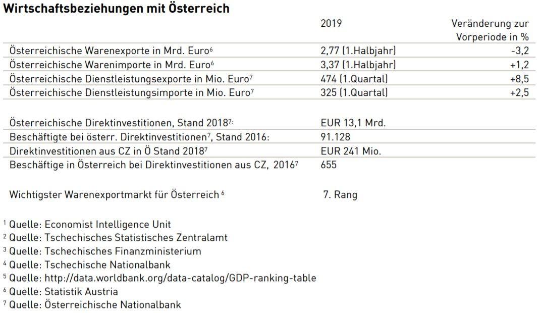 Tschechien Österreich handel