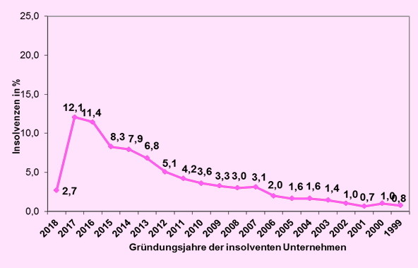 Insolvenzen: Statistik Österreich 2018